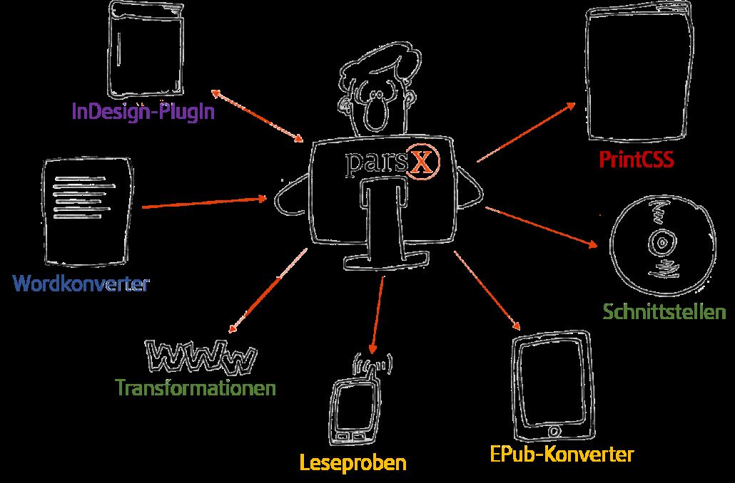 """Mann sitzt ein PC, auf dem das Logo von parsX zu sehen ist. Von dort weisen Pfeile in Richtungen von verschiedenen Medienelementen: Ein Buch mit der Unterschrift """"PrintCSS"""", eine CD mit der Unterschrift """"Schnittstellen"""", ein E-Reader mit der Unterschrift """"EPUB-Konverter"""", ein Handy mit der Unterschrift """"Leseproben"""", drei Ws aneinandergereiht mit der Unterschrift """"Transformationen"""", eine beschriebene Seite mit der Unterschrift """"Wordkonverter"""" sowie ein Buch mit der Unterschrift """"InDesign-Plugin""""."""